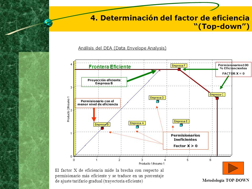 4. Determinación del factor de eficiencia (Top-down )