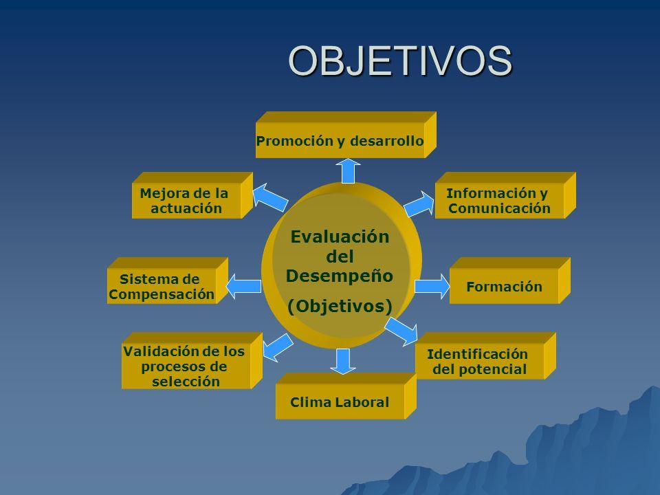 Promoción y desarrollo Evaluación del Desempeño