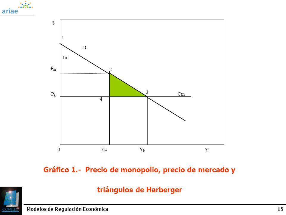 $1. D. Im. Pm. 2. 3. Pk. Cm. 4. Ym. Yk. Y. Gráfico 1.- Precio de monopolio, precio de mercado y triángulos de Harberger.