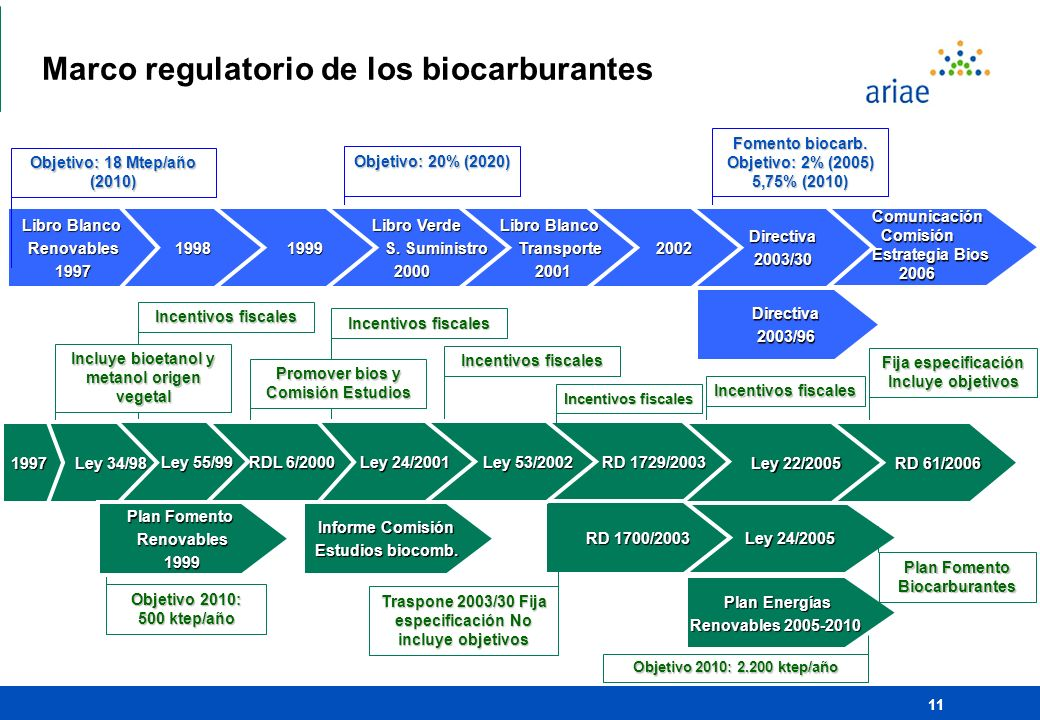 Marco regulatorio de los biocarburantes