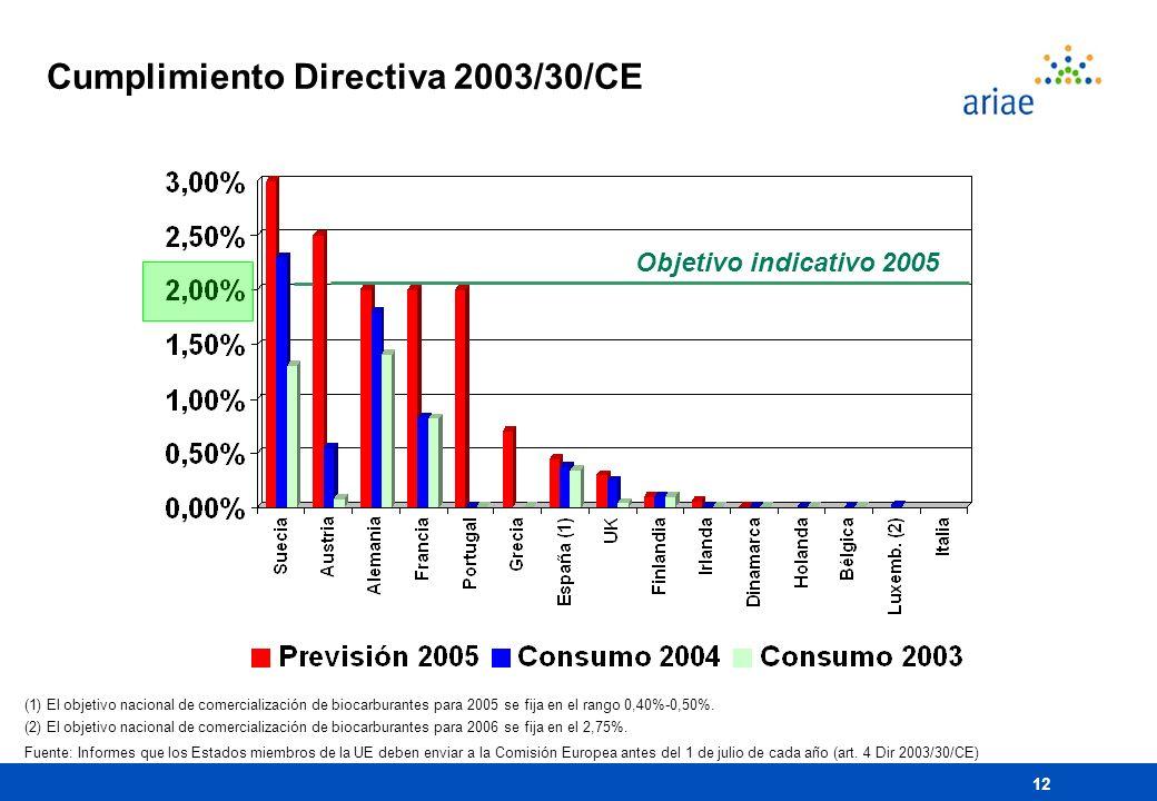 Cumplimiento Directiva 2003/30/CE