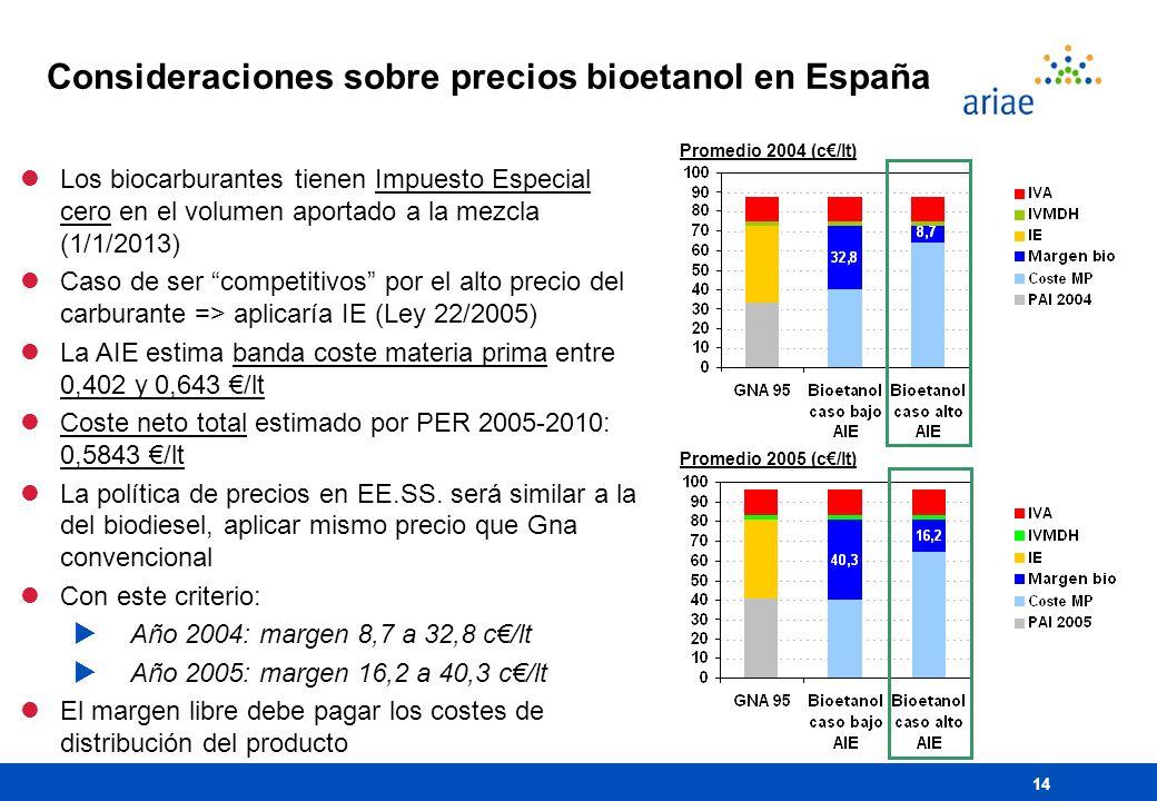 Consideraciones sobre precios bioetanol en España