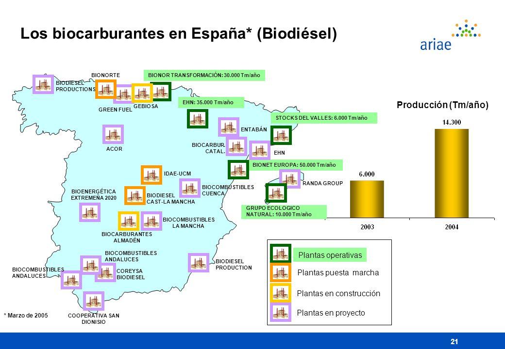 Los biocarburantes en España* (Biodiésel)