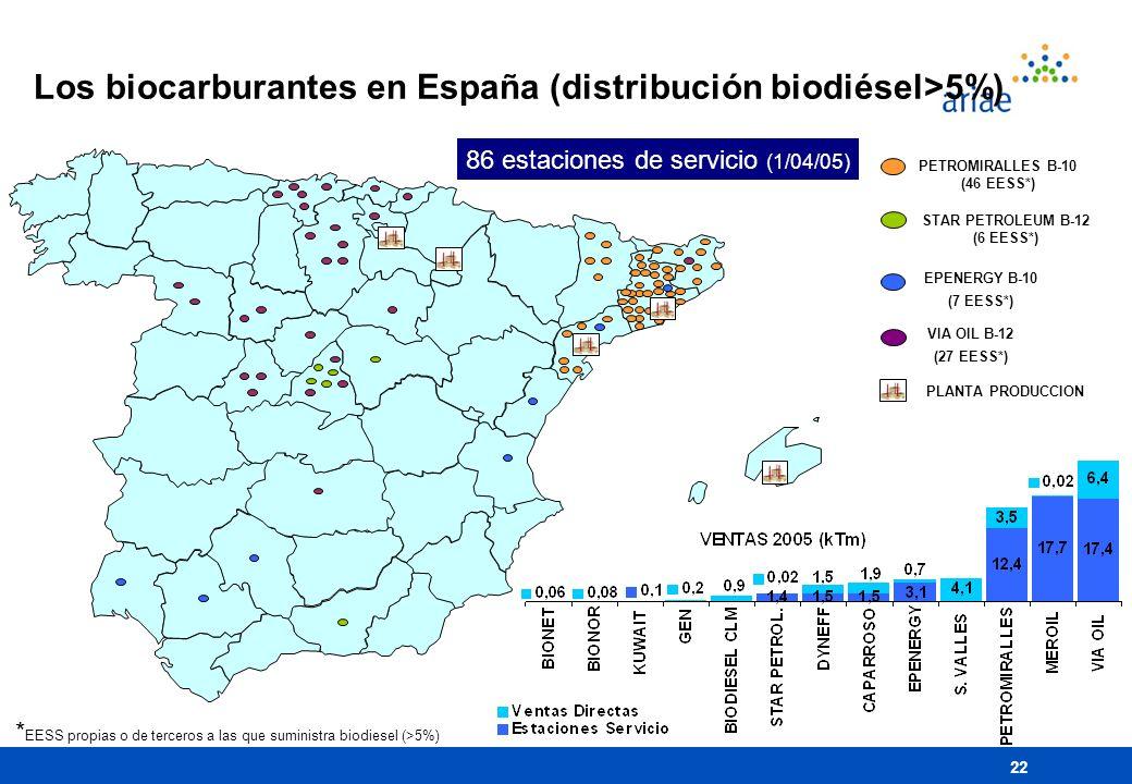 Los biocarburantes en España (distribución biodiésel>5%)