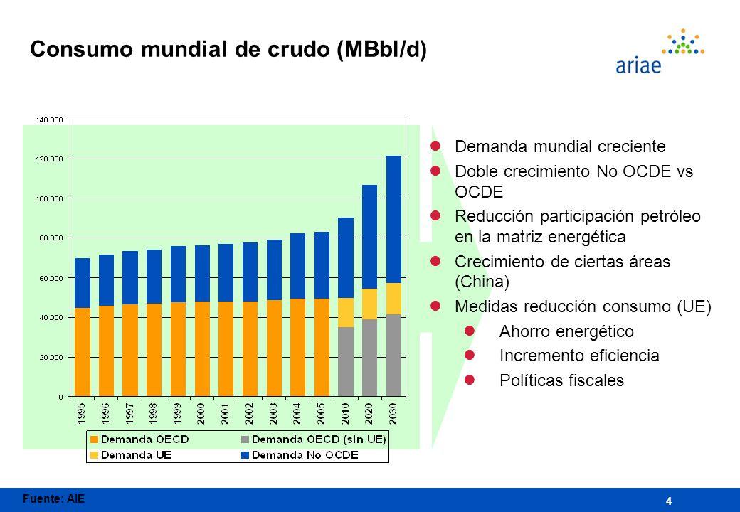 Consumo mundial de crudo (MBbl/d)