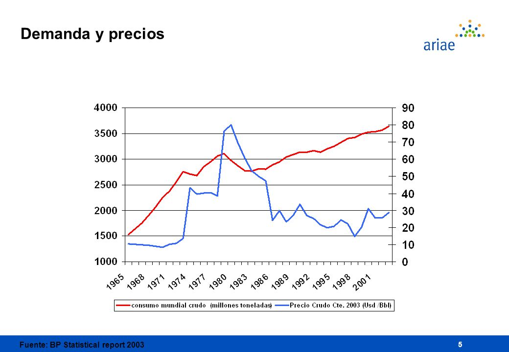 Fuente: BP Statistical report 2003