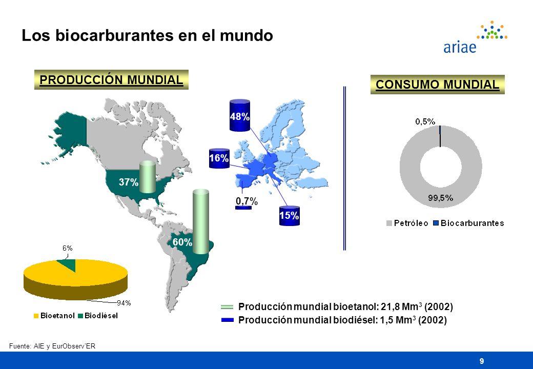 Los biocarburantes en el mundo
