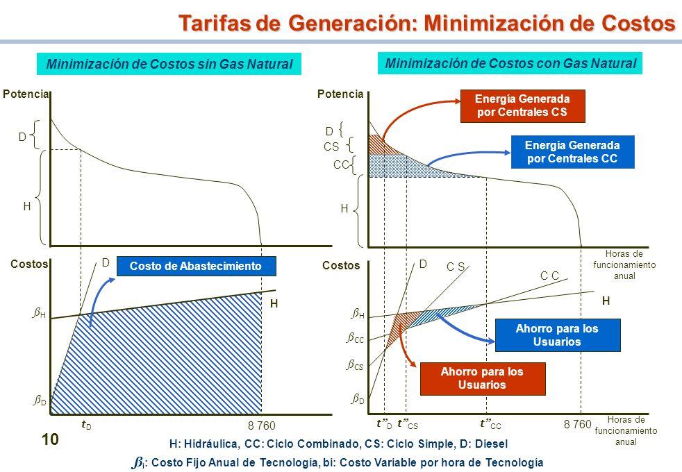 Tarifas de Generación: Minimización de Costos