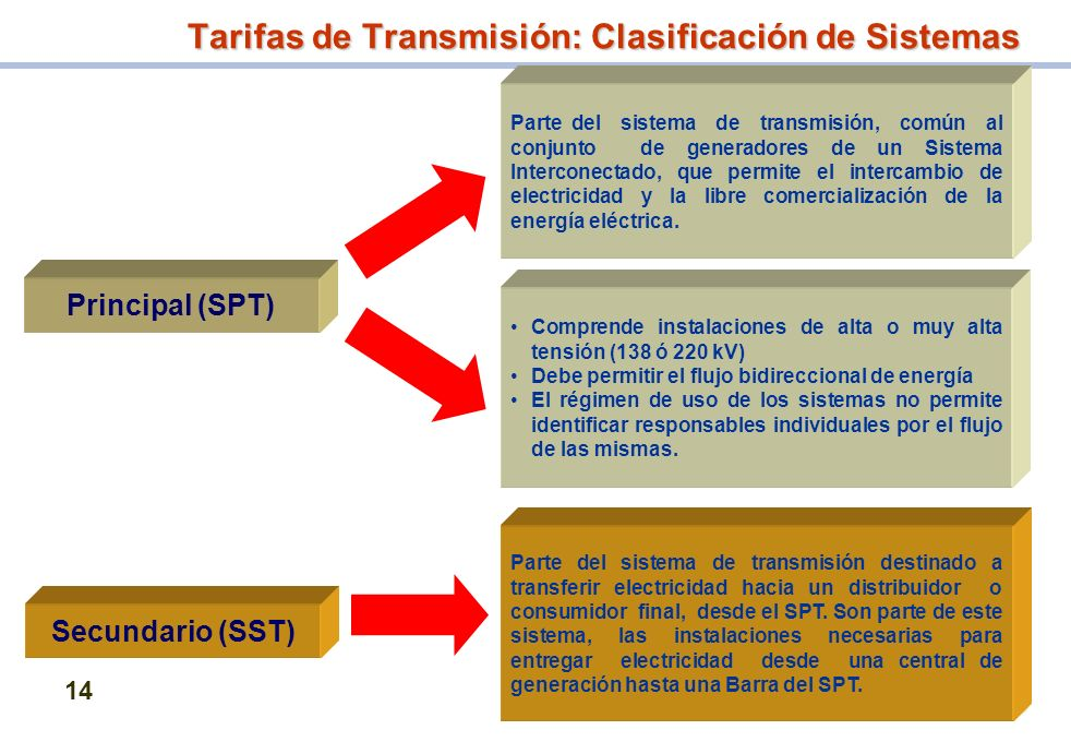 Tarifas de Transmisión: Clasificación de Sistemas