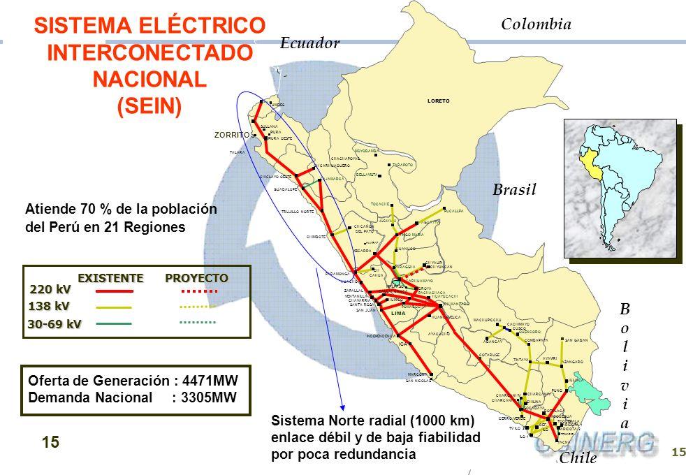 SISTEMA ELÉCTRICO INTERCONECTADO NACIONAL