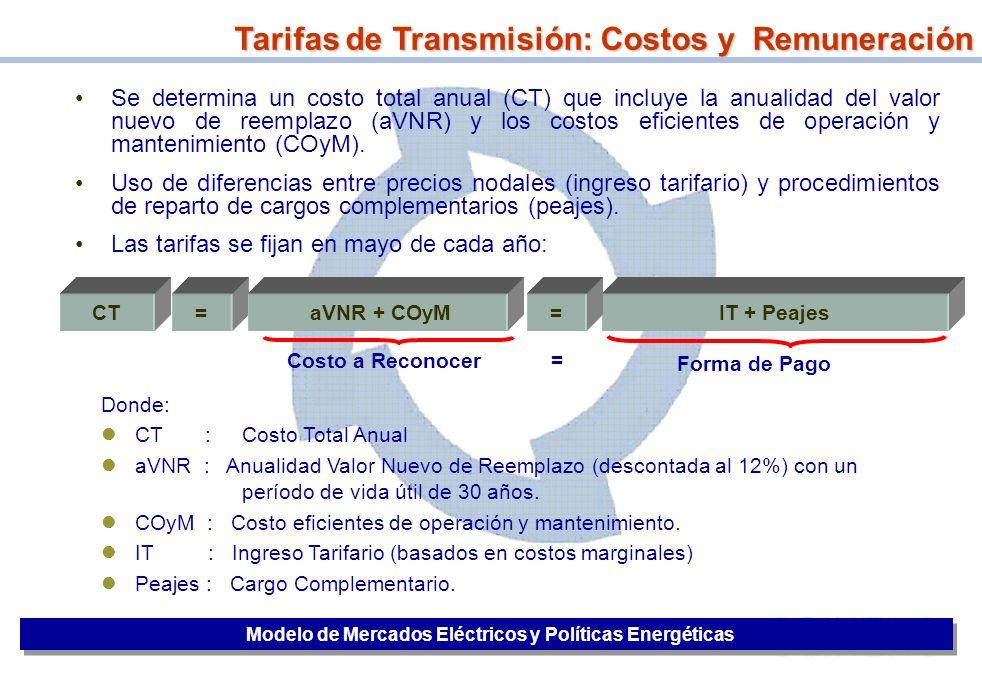 Modelo de Mercados Eléctricos y Políticas Energéticas