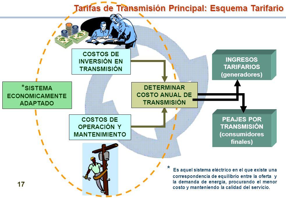 *SISTEMA ECONOMICAMENTE ADAPTADO COSTOS DE INVERSIÓN EN TRANSMISIÓN
