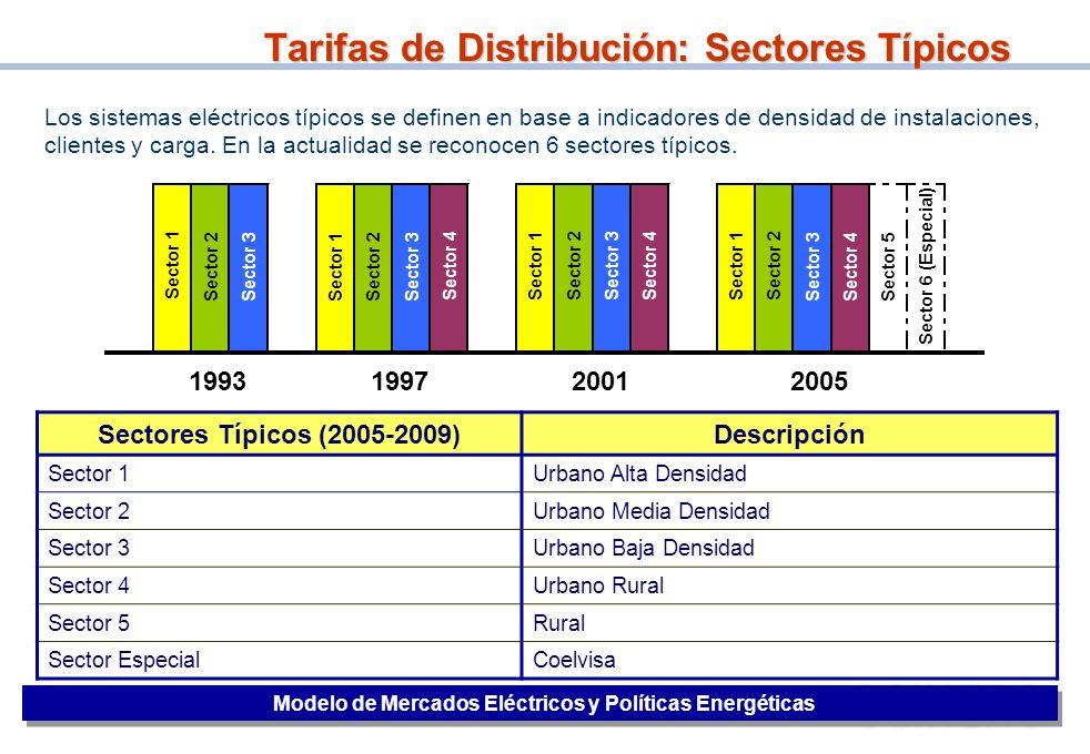 Tarifas de Distribución: Sectores Típicos