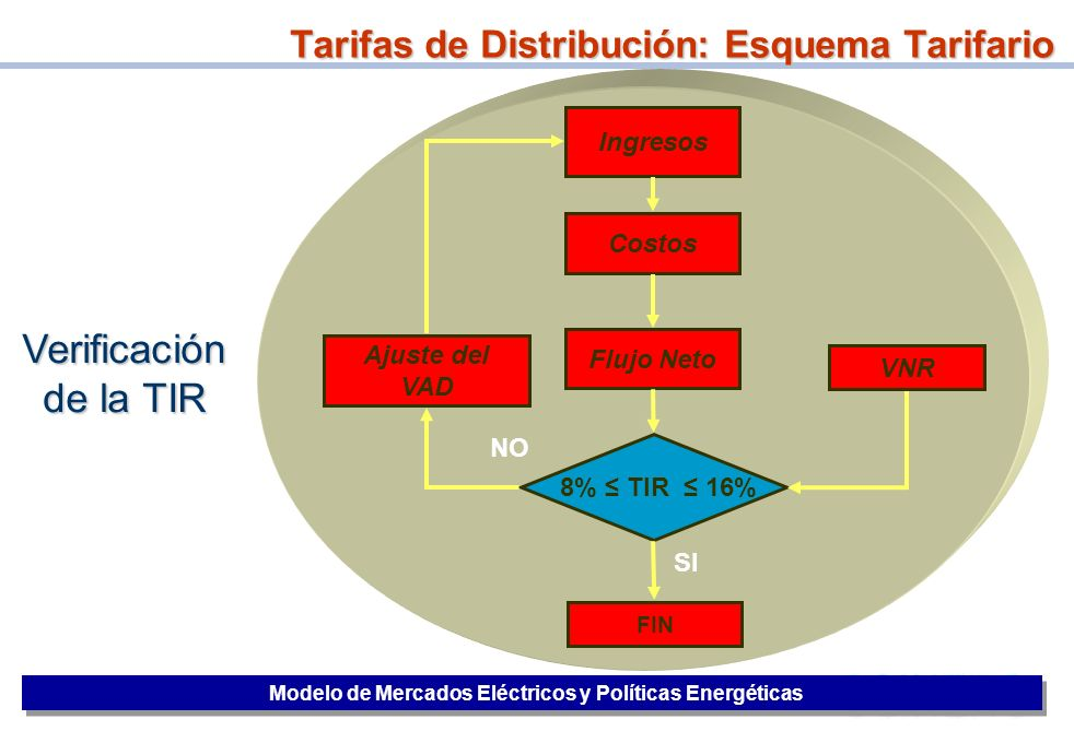 Tarifas de Distribución: Esquema Tarifario