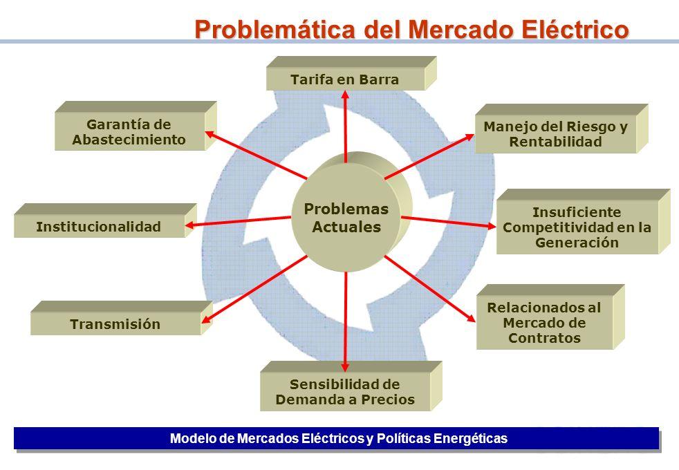 Problemática del Mercado Eléctrico