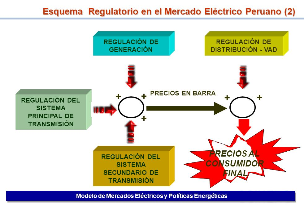 + + + + + Esquema Regulatorio en el Mercado Eléctrico Peruano (2)