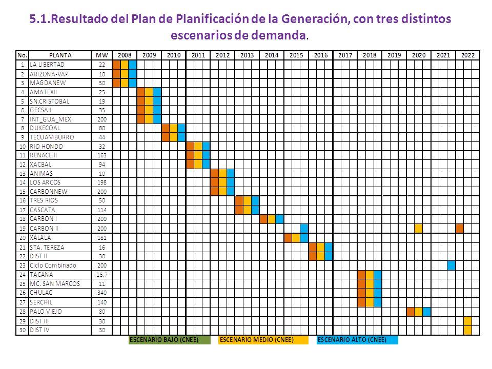 5.1.Resultado del Plan de Planificación de la Generación, con tres distintos escenarios de demanda.