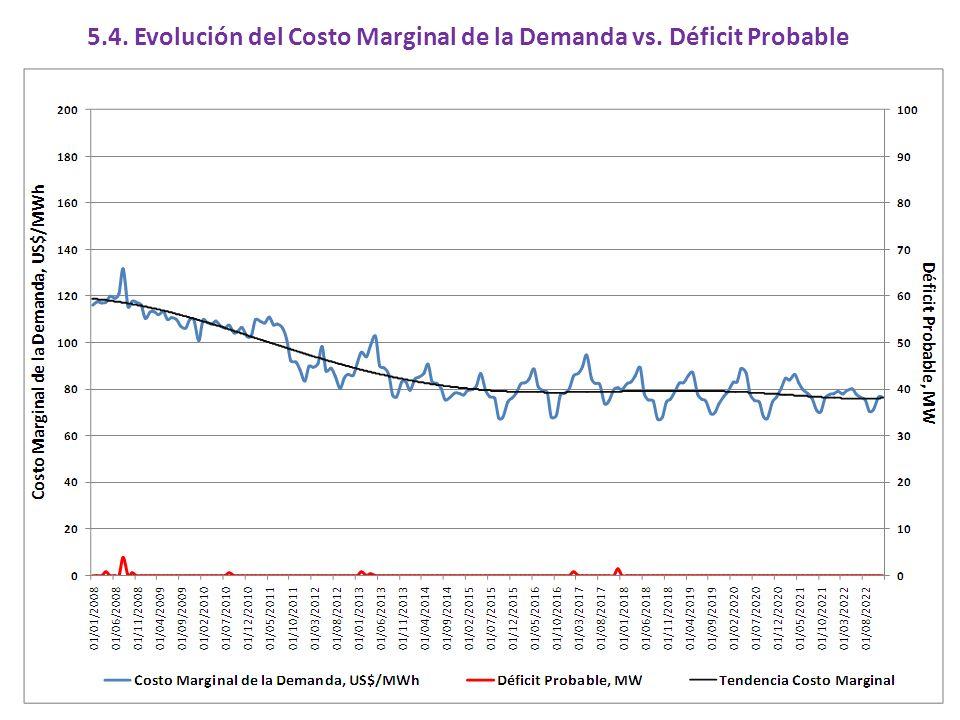 5.4. Evolución del Costo Marginal de la Demanda vs. Déficit Probable