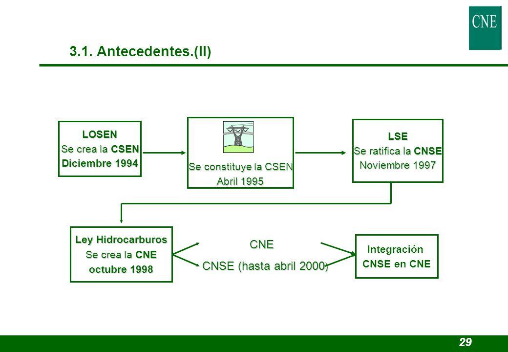 3.1. Antecedentes.(II) CNE CNSE (hasta abril 2000) 29