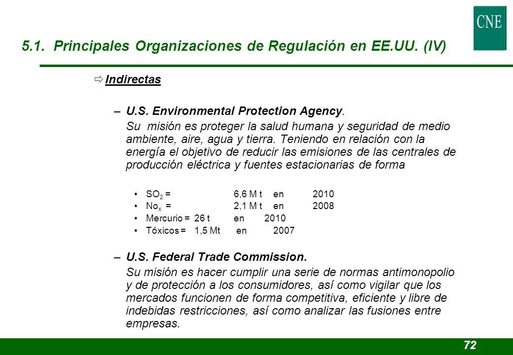 5.1. Principales Organizaciones de Regulación en EE.UU. (IV)