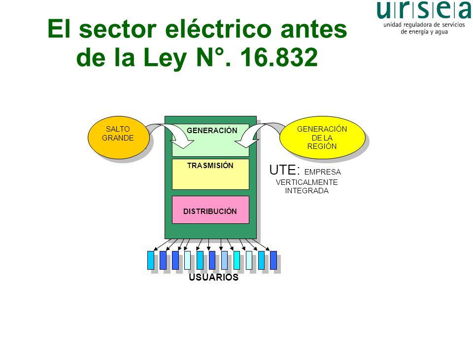 El sector eléctrico antes de la Ley N°. 16.832