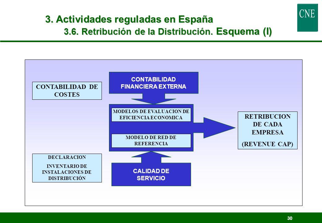 3. Actividades reguladas en España 3.6. Retribución de la Distribución. Esquema (I)