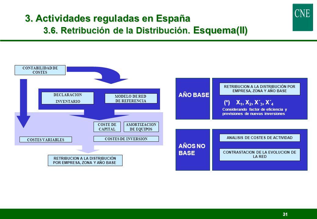 3. Actividades reguladas en España 3.6. Retribución de la Distribución. Esquema(II)