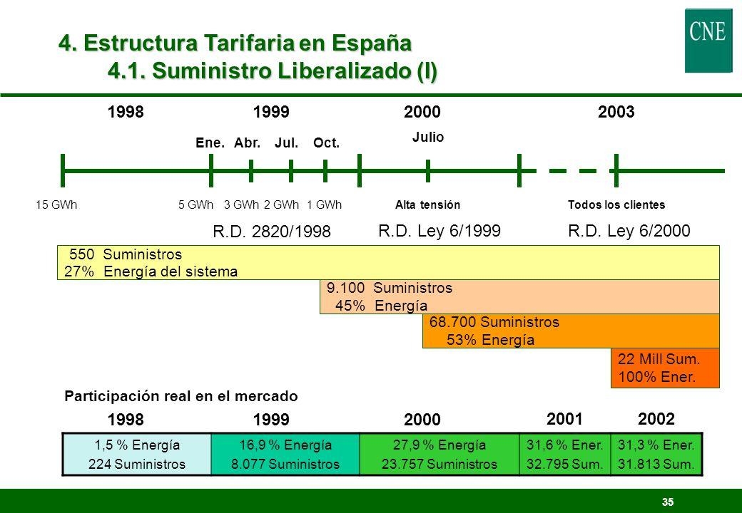 4. Estructura Tarifaria en España 4.1. Suministro Liberalizado (I)