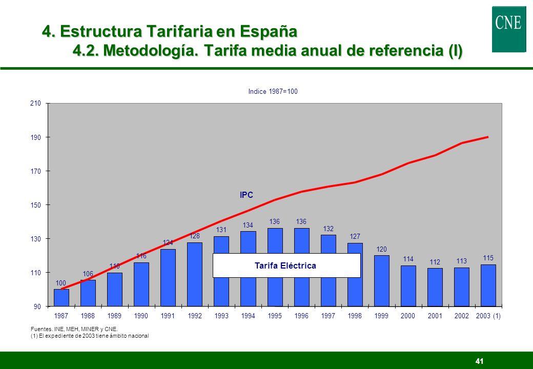 4. Estructura Tarifaria en España 4. 2. Metodología