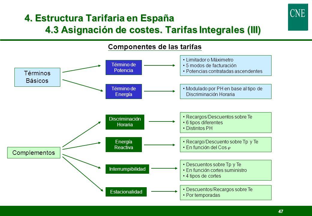 Componentes de las tarifas