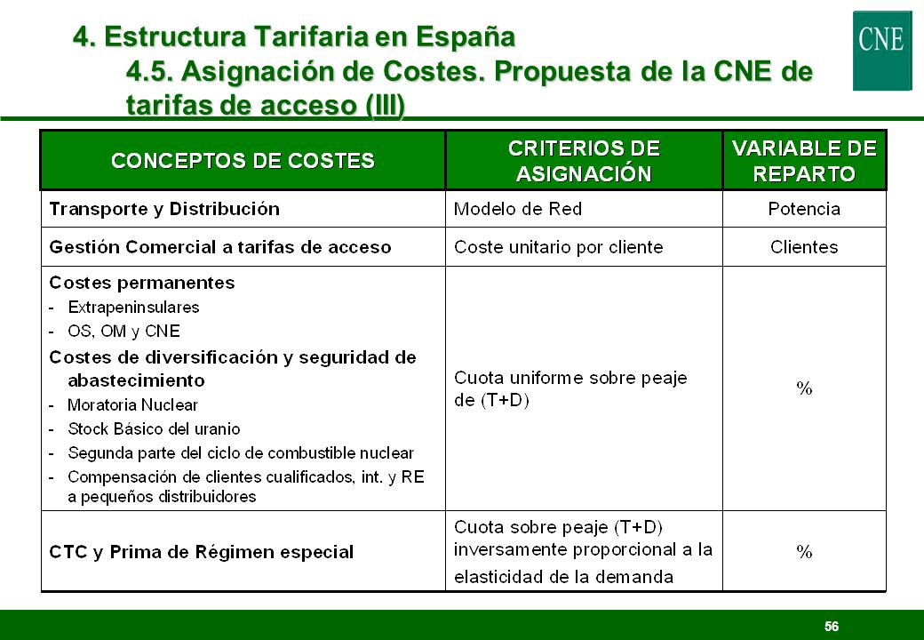 4. Estructura Tarifaria en España 4. 5. Asignación de Costes