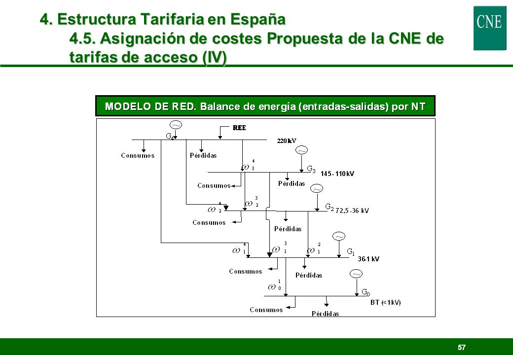 4. Estructura Tarifaria en España 4. 5