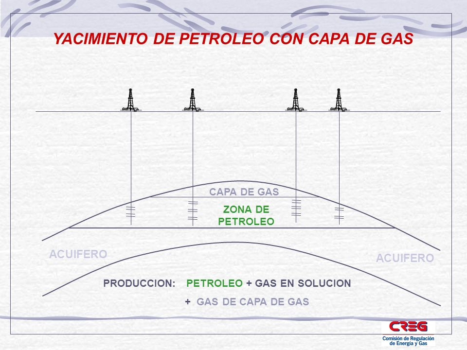 YACIMIENTO DE PETROLEO CON CAPA DE GAS