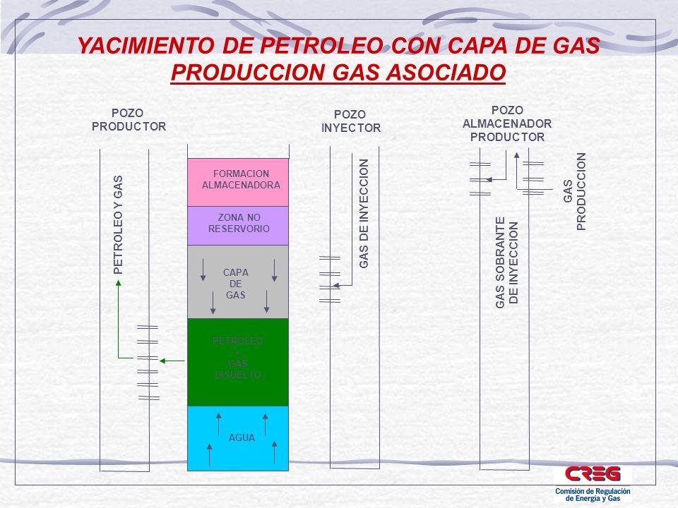 YACIMIENTO DE PETROLEO CON CAPA DE GAS PRODUCCION GAS ASOCIADO