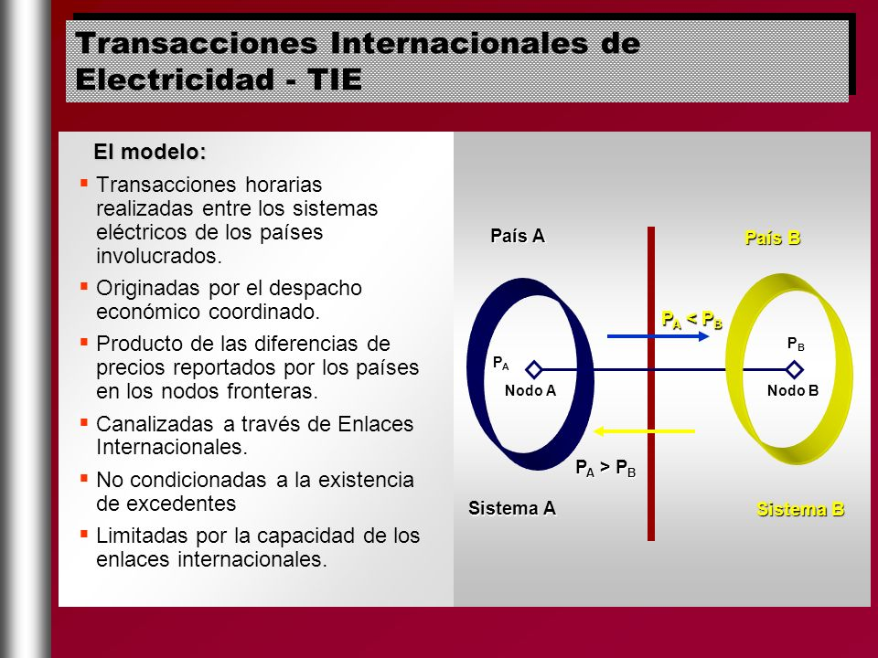 Transacciones Internacionales de Electricidad - TIE