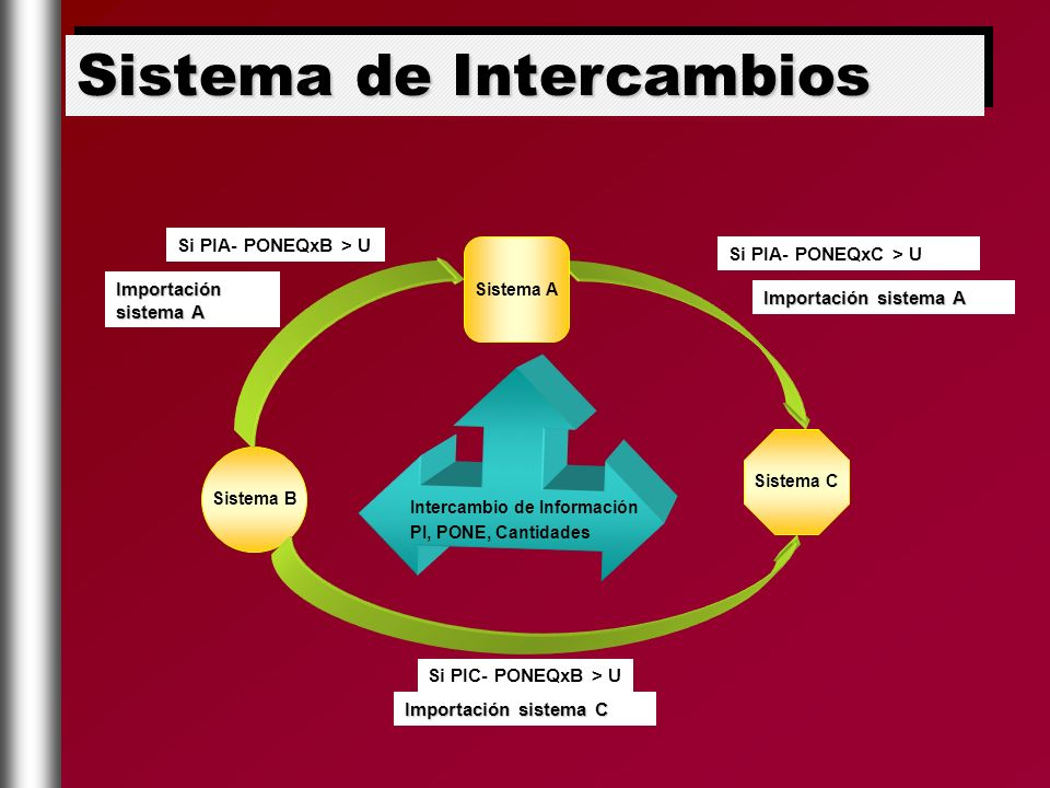 Sistema de Intercambios