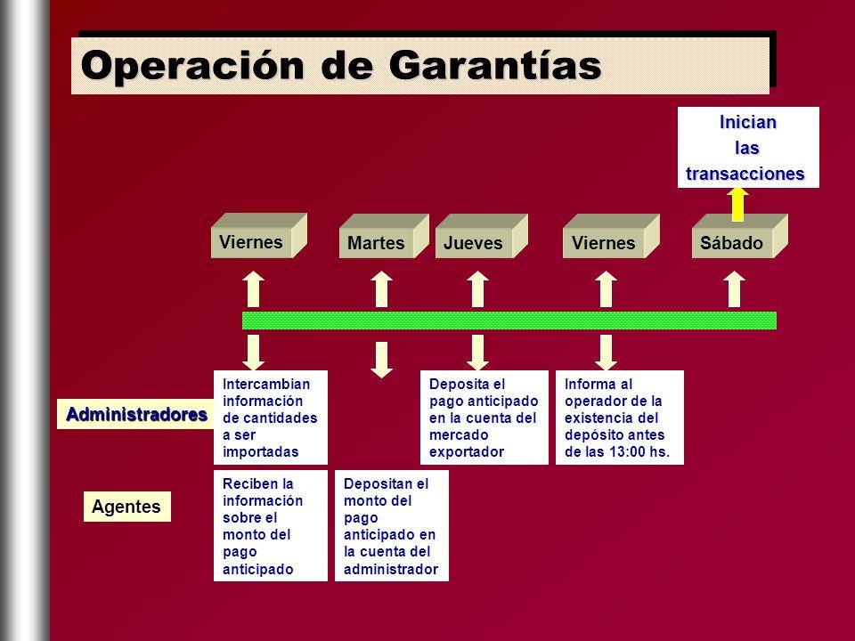 Operación de Garantías
