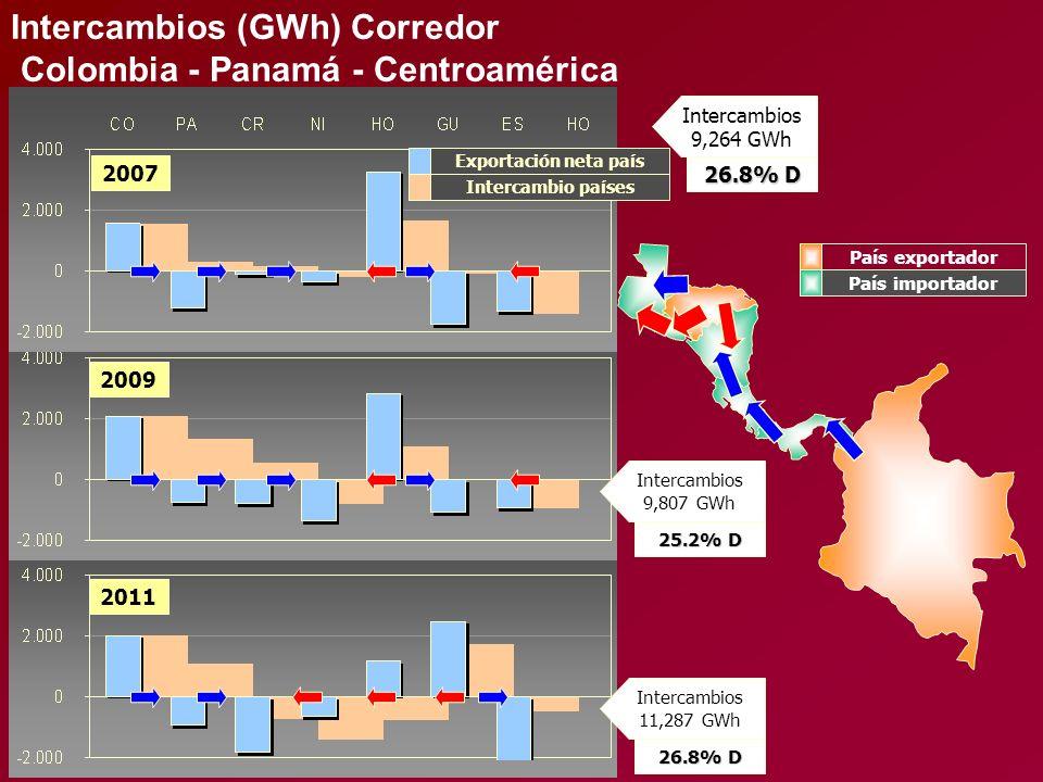 Intercambios (GWh) Corredor Colombia - Panamá - Centroamérica