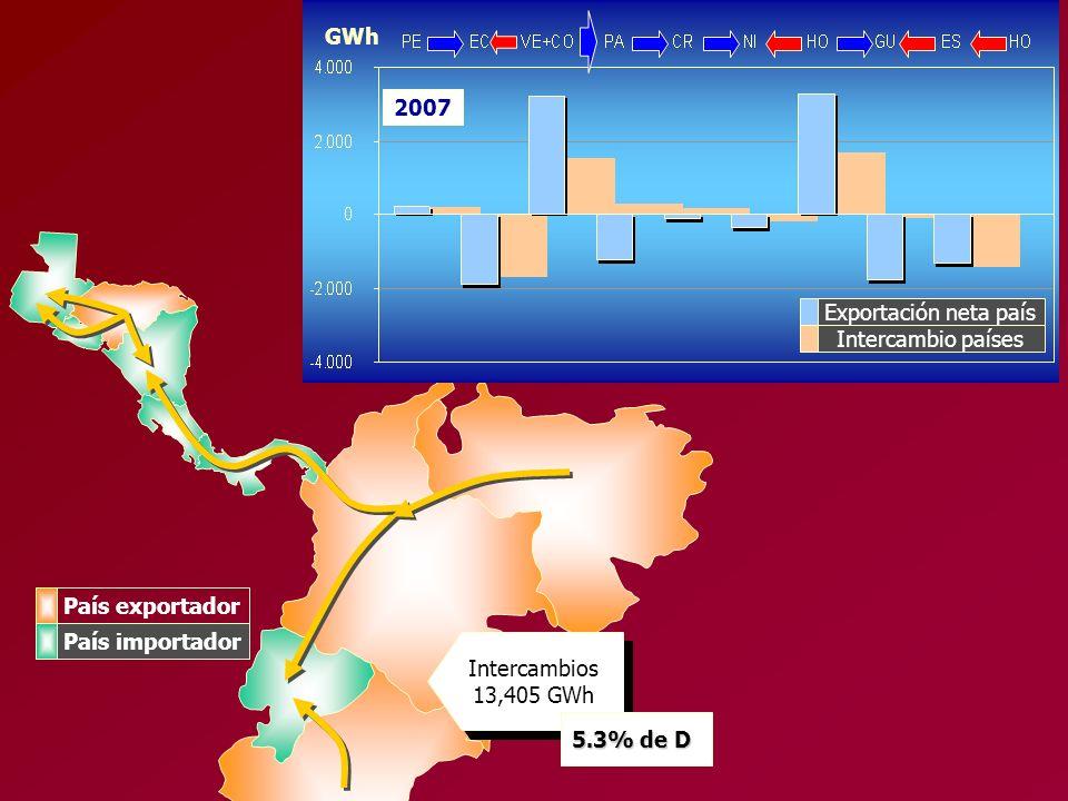 GWh2007. Exportación neta país. Intercambio países. País exportador. País importador. Intercambios 13,405 GWh.