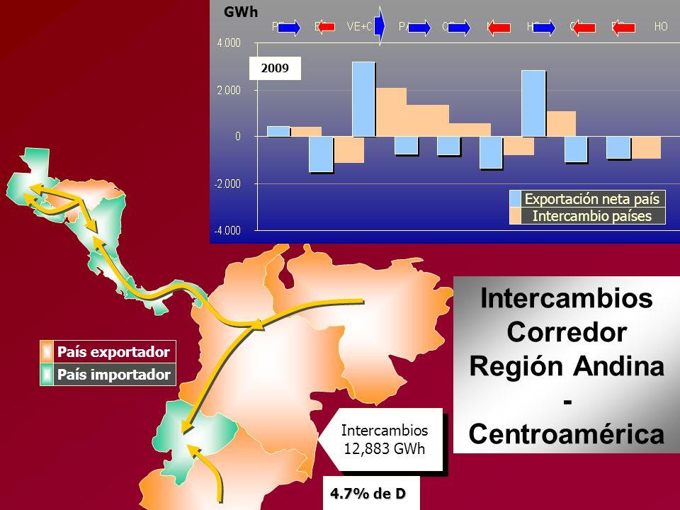 Intercambios Corredor Región Andina - Centroamérica
