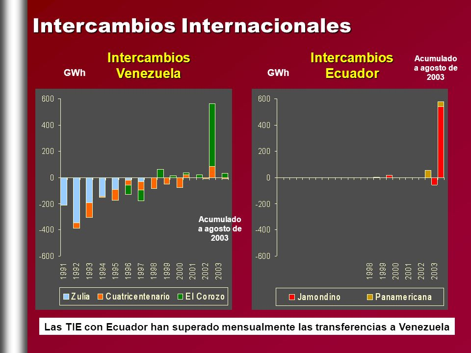 Intercambios Venezuela