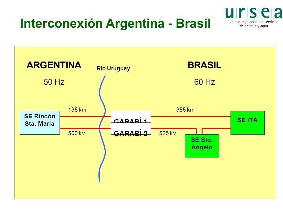 Interconexión Argentina - Brasil