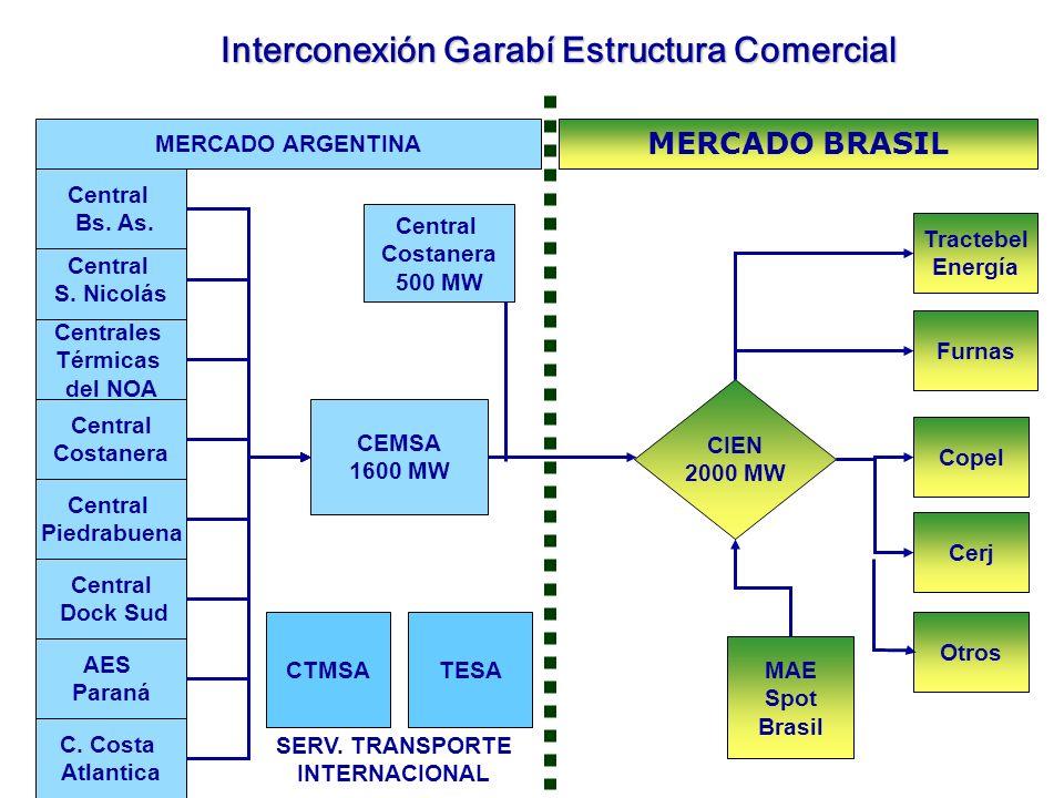 Interconexión Garabí Estructura Comercial