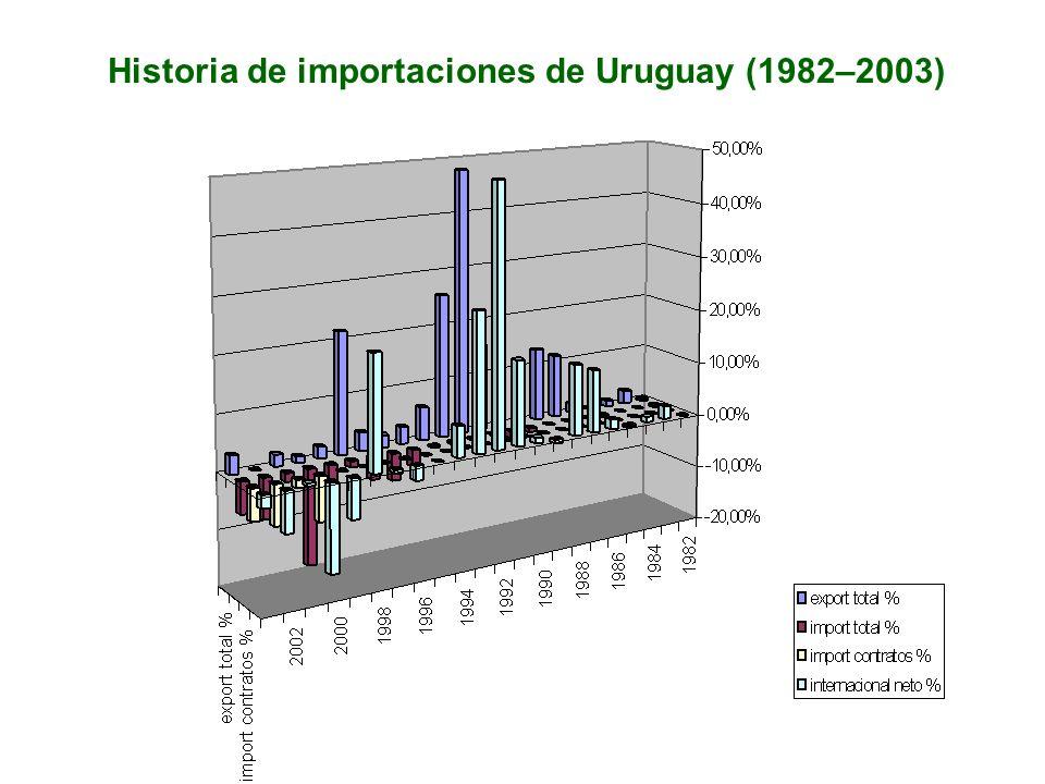 Historia de importaciones de Uruguay (1982–2003)