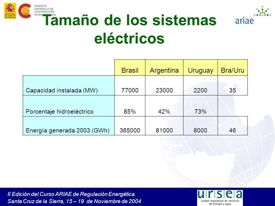 Tamaño de los sistemas eléctricos