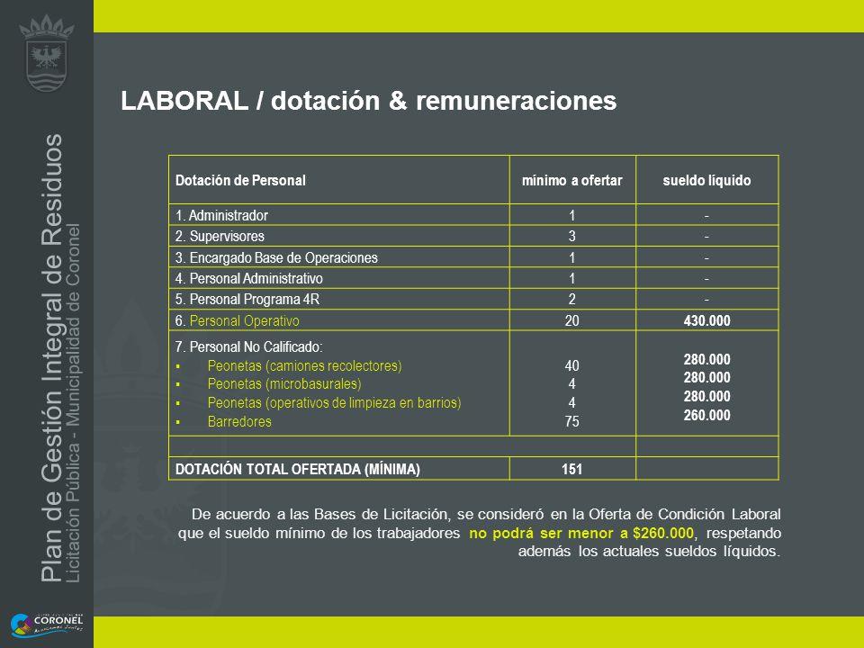 LABORAL / dotación & remuneraciones