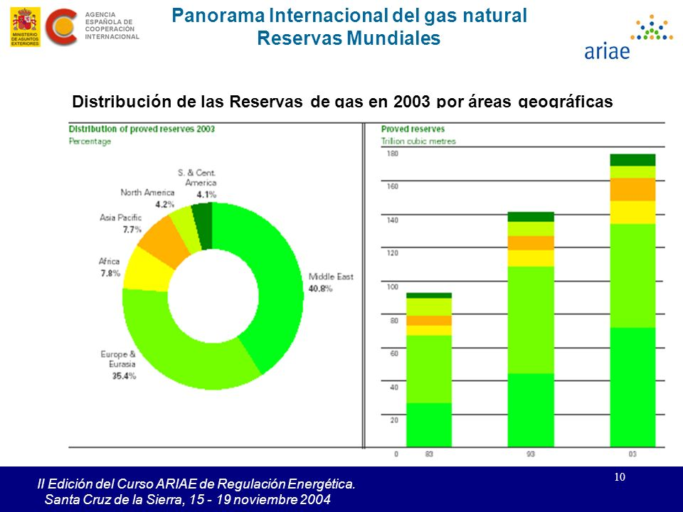 Panorama Internacional del gas natural Reservas Mundiales