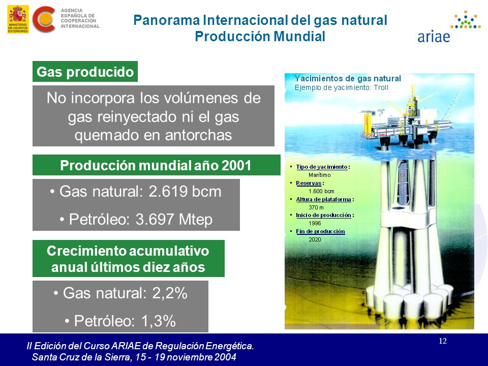 Panorama Internacional del gas natural Producción Mundial