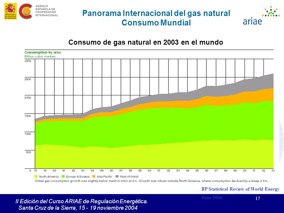 Panorama Internacional del gas natural Consumo Mundial