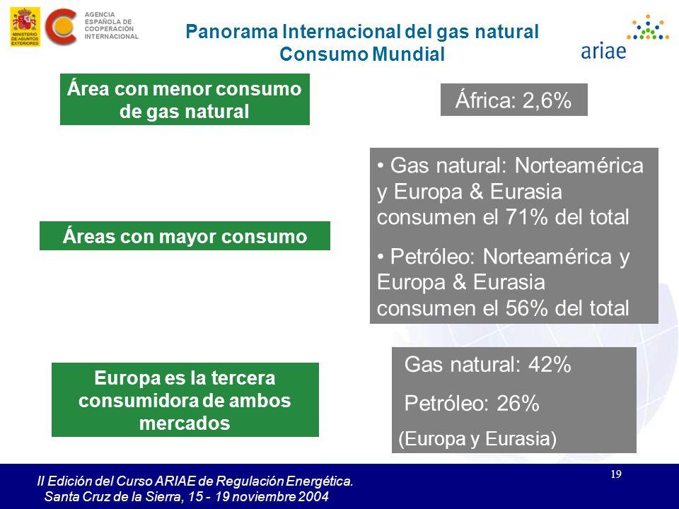 Gas natural: Norteamérica y Europa & Eurasia consumen el 71% del total